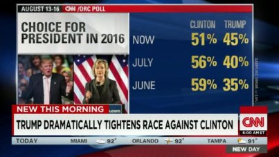 August Poll